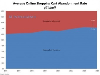 Shopping Cart Abandonment: Online Retailers' Biggest Headache Is Actually A Huge Opportunity | Insights | Scoop.it