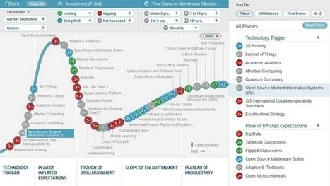 Emerging Technologies in Higher Education: Hype Cycle for Education | Sociologie du numérique et Humanité technologique | Scoop.it