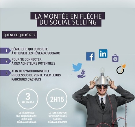 Best Of : 33 Infographies #Webmarketing Incontournables en 2016 | Blog Emailing Sarbacane – Conseils, Bonnes Pratiques & Actus Email Marketing | Entrepreneurs du Web | Scoop.it