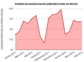 Les investissements pub online ont chuté de 7,4% en mai   News E-commerce   Scoop.it