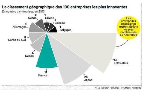 France: the world's third most innovative country | R&D and innovation in France | Scoop.it