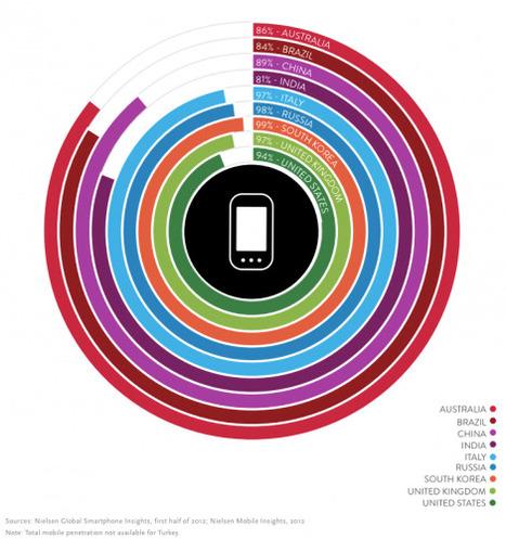New Mobile Consumer Report by Nielsen | Bulk Update | Scoop.it
