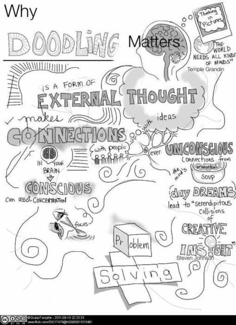 Kevin's Meandering Mind | Celebrating Doodling as Thinking | Visual Thinking | Scoop.it