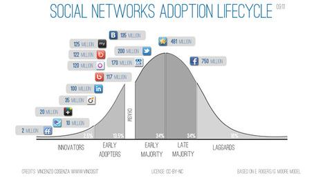 Social Network Adoption Infographic | Socialnomics | digitalassetman | Scoop.it
