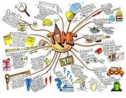 Cinco aplicaciones para hacer mind maps | apps educativas android | Scoop.it