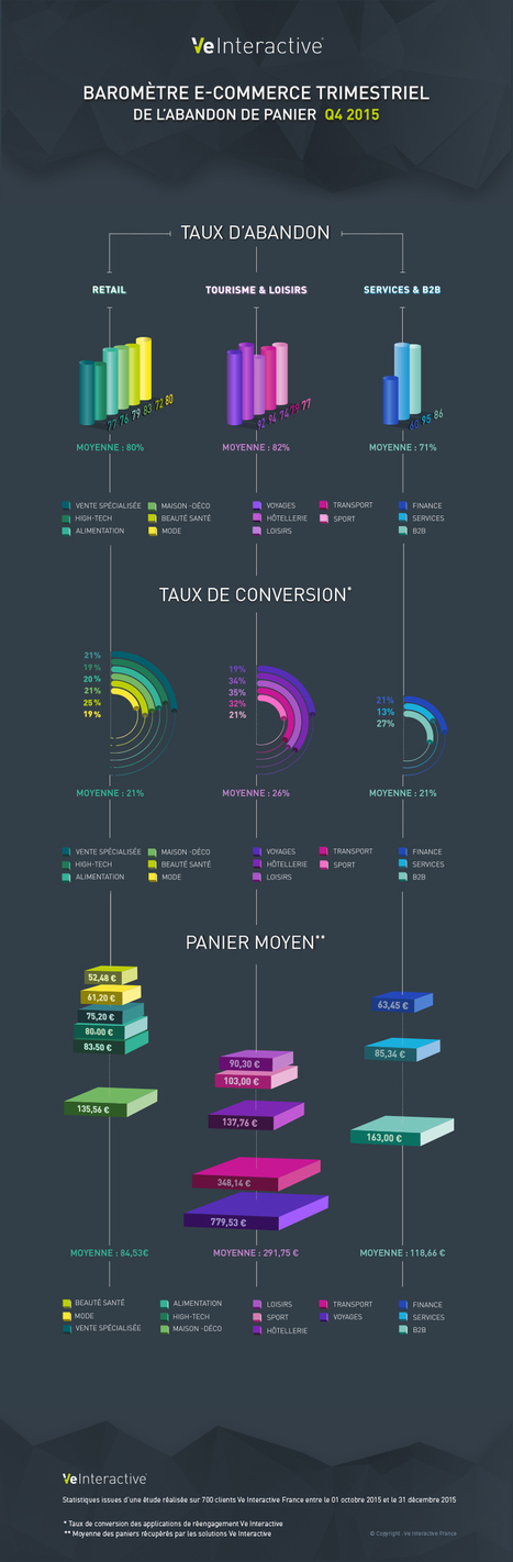 E-Commerce : le Baromètre de l'Abandon de Panier (Q4 2015) | Acheteurs, Shopper and Consumer Insights. | Scoop.it