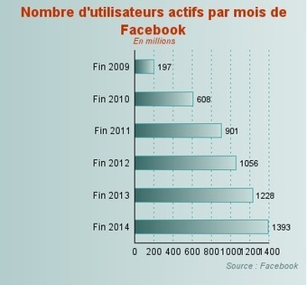 Nombre d'utilisateurs de Facebook dans le monde | social networking | Scoop.it