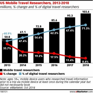 Majority of Digital Travel Researchers Will Be Mobile by Next Year - eMarketer | Consumer Behavior in Digital Environments | Scoop.it