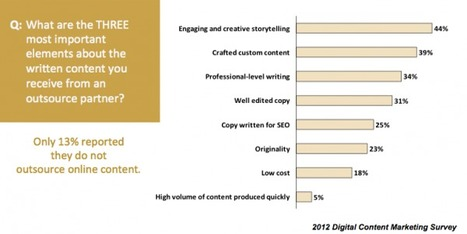 2012 Digital Content Marketing Survey [Research Report] | BI Revolution | Scoop.it