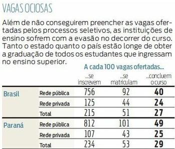 Por que sobram tantas vagas no ensino superior brasileiro? | Educação a Distância - Blog EAD Blog | Educación a Distancia y TIC | Scoop.it