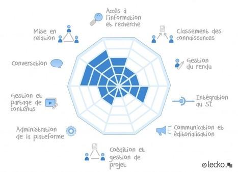 Plateformes collaboratives, réseaux sociaux d'entreprises : le référentiel de Lecko | Time to Learn | Scoop.it