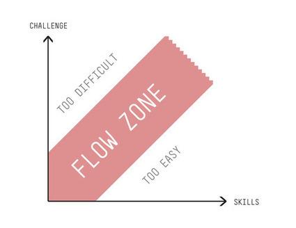 ¿Quieres estar en flow? Nosotros seguimos buscando talento | Flow, from brand to build | Scoop.it