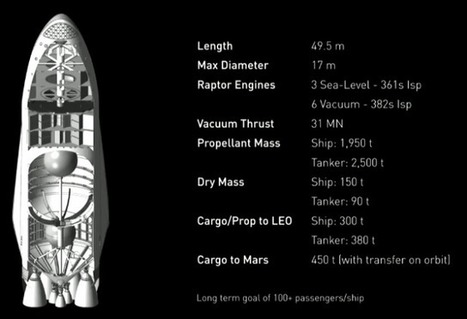 Elon Musk lays out SpaceX's incredible plan for colonizing Mars | ExtremeTech | More Commercial Space News | Scoop.it