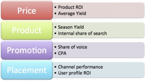 Using web analytics to drive results > Smart Insights Digital Marketing | Social media culture | Scoop.it