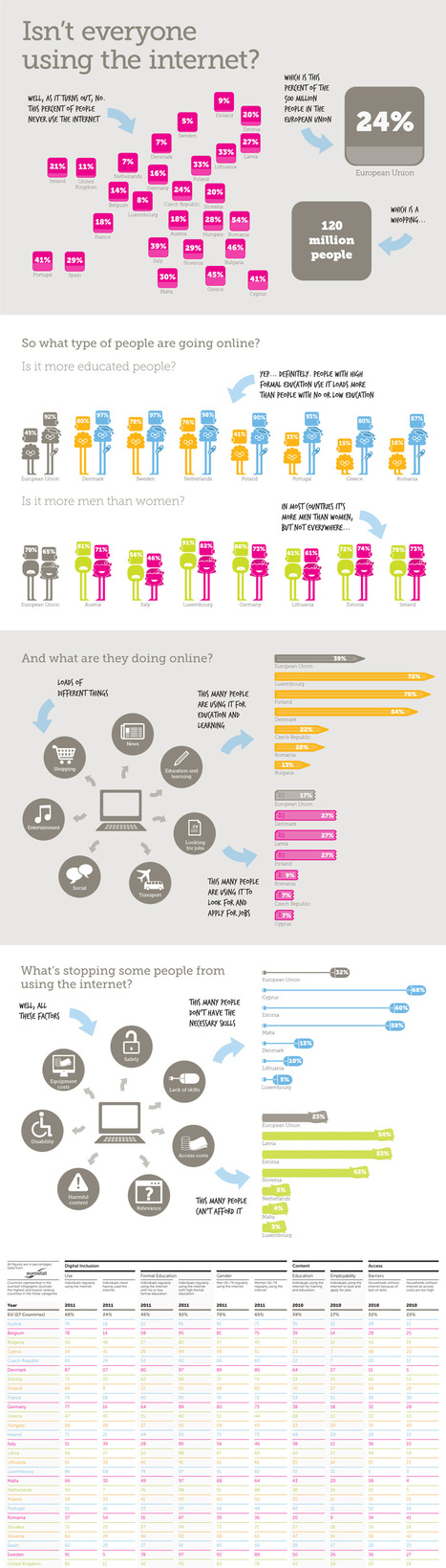 Isn't everyone using the internet?  - Infographics on Digital Inclusion | Social Media | Scoop.it