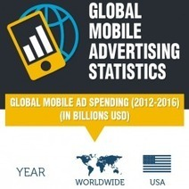 Global Mobile Advertising - Statistics and Trends | Visual.ly | INFOGRAPHICS | Scoop.it