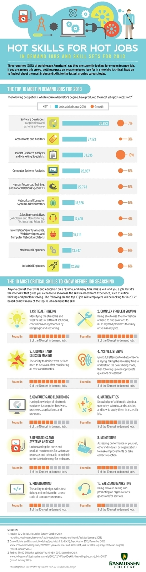 10 Most In-Demand Jobs and Skill Sets for 2013 and Beyond | Critical Thinking | Scoop.it