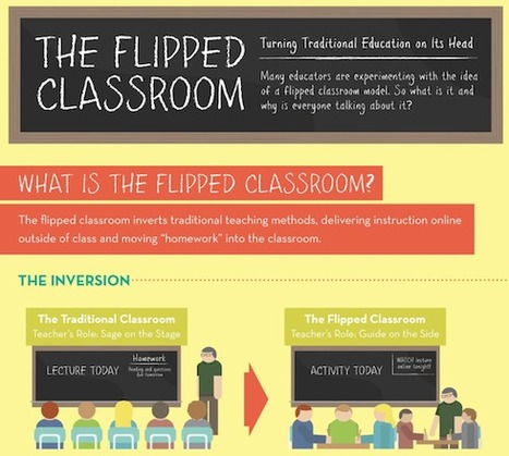 The Flipped Classroom Infographic | The Slothful Cybrarian | Scoop.it