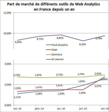 Part de marché : Google Analytics et Piwik progressent encore en France | Mesure de la performance | Scoop.it