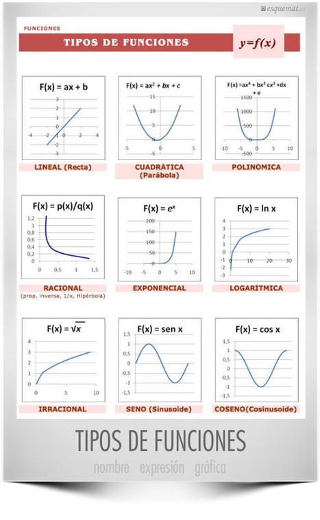 Tipos de funciones | Esquemat | matemática:funciones | Scoop.it