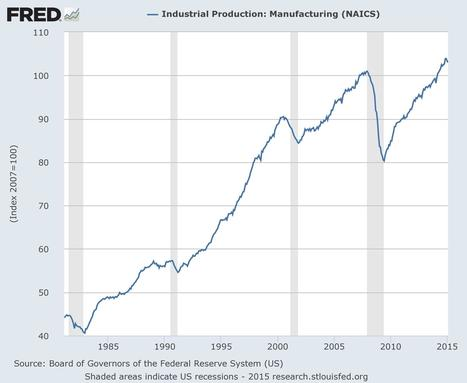 It's Not The Weather: Industrial Production Is Rolling Over, Yet The Fed Is Clueless About Its Own Index | Gold and What Moves it. | Scoop.it