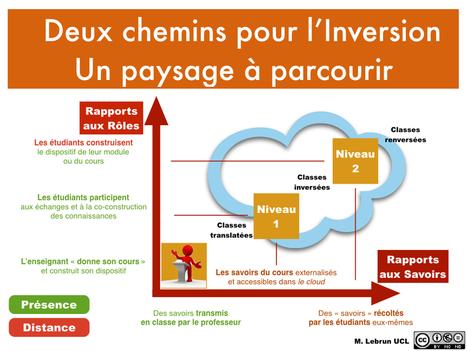 Essai de modélisation et de systémisation du concept de Classes inversées | Blog de M@rcel | La technologie au collège | Scoop.it