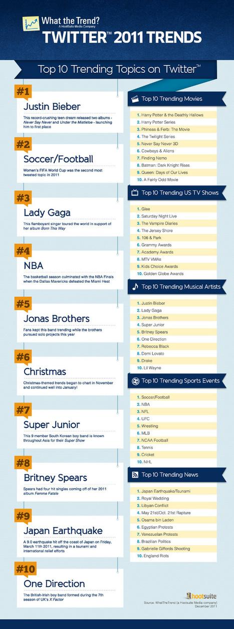 Le top 10 des sujets tendances sur Twitter en 2011 | Toulouse networks | Scoop.it