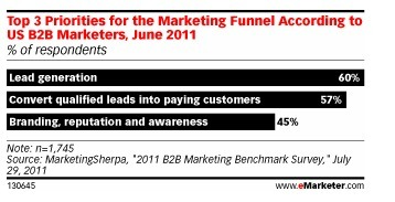 Why Social Media Works for B2B Companies   Succesful B2B Marketing Tactics and Strategies   Scoop.it