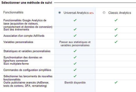 Universal Analytics : la révolution de Google Analytics | TOURISME LUBERON SUD | Scoop.it