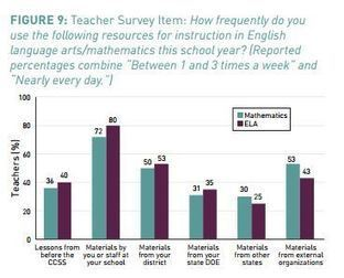 Where Are Teachers Getting Their Common-Core Instructional Materials? | Common Core Controversy | Scoop.it