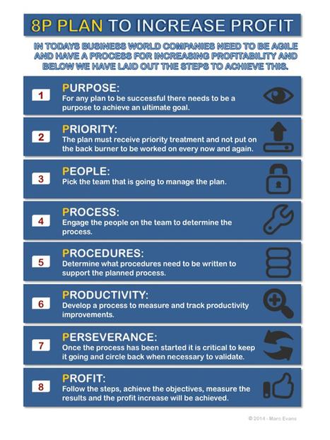 8P Plan Infographic | Logistics World | Scoop.it