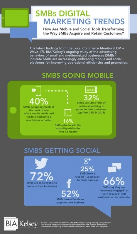 72% Of SMBs Use Social Media For Marketing (With A Quarter On Twitter) [STUDY]   MarketingHits   Scoop.it