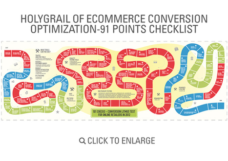 Holy Grail of eCommerce Conversion Optimization - 91 Point Checklist and Infographic | Marketology | Scoop.it