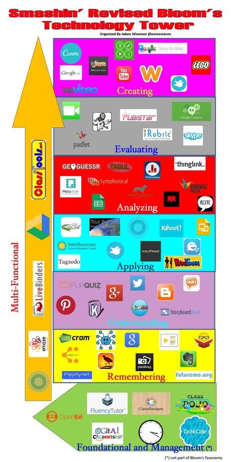 Tassonomia Digitale di Bloom - Smashin' Revised Bloom's Technology Tower by Adam Wiseman   Tecnologie Educative - TICs - TACs   Scoop.it