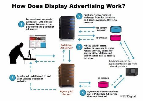A Tour of Online Display Advertising; DSP, DMP, RTB, Ad Exchanges | NuSpark Marketing | Emailing | Scoop.it