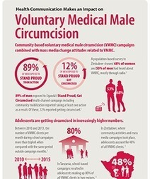 HIV Evidence Infographic - Voluntary Medical Male Circumcision - Health Communication Capacity Collaborative - Social and Behavior Change Communication | HIV and AIDS Behavior Change Communication | Scoop.it