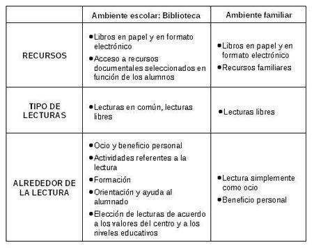 Las personas con discapacidades diferentes a través de la lectura. | Red Profesional de Bibliotecas Escolares de Granada | Scoop.it