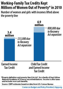Tax Credits for Working Families Help Women Now and Later | Sustainable Futures | Scoop.it