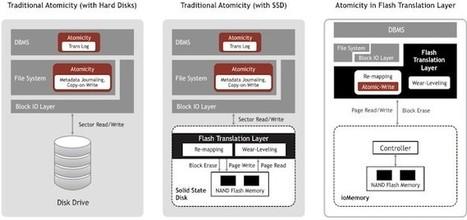 Fusion-io Tweaks Flash To Speed Up MySQL Databases - EnterpriseTech | outperform | Scoop.it