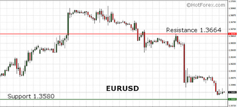 EURUSD moved sharply lower after better than expected NFP report from the United States | HotForex Blog | hotforex news | Scoop.it