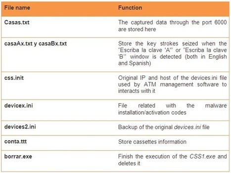 #NeoPocket : A new #ATM #malware   #Security #InfoSec #CyberSecurity #Sécurité #CyberSécurité #CyberDefence & #DevOps #DevSecOps   Scoop.it