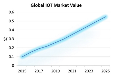 IoT projected to be the first $10T IT market – really? | Technology Innovations | Scoop.it