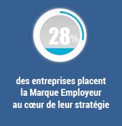 Infographie - Marque Employeur : il est temps d'e-penser   SoShake   Scoop.it
