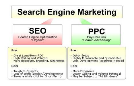 PCC & SEO Strategies | First Rank SEO Delhi | Scoop.it