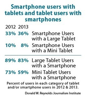 Usage of smartphones together with tablets for news has more than doubled | RJI | News of Interest for Newspapers, Publishers, Bloggers, and Advertisers | Scoop.it
