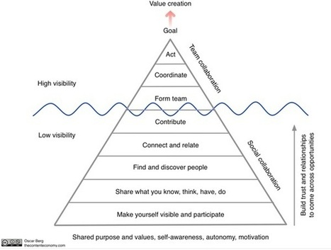 Oscar Berg: 'Collaboration Pyramid' Improves Enterprise Communication   KM   Scoop.it