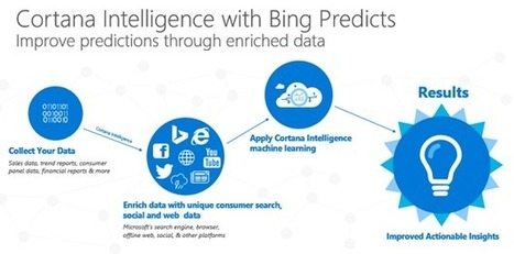 Announcing Cortana Intelligence with Bing Predicts Preview   Business Intelligence   Scoop.it