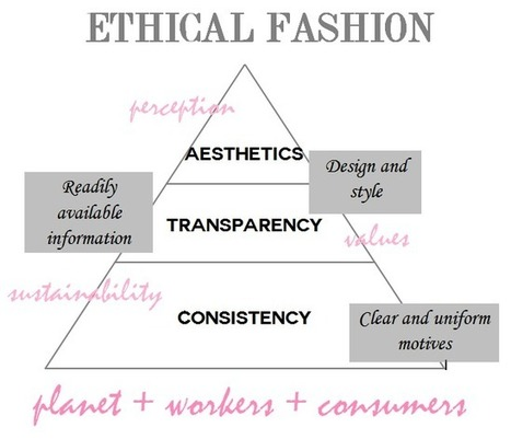 Ethical vs. sustainable fashion | Unfathomable Fashion - Eco-Fashion | Scoop.it