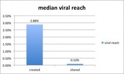Facebook Kills Viral Reach When Sharing Other Page's Post | Facebook Engagement | Scoop.it