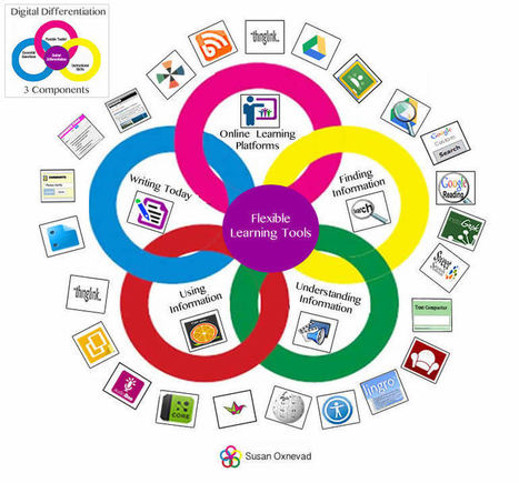 Flexible Learning Paths by Susan Oxnevad | Educational Technology | Scoop.it